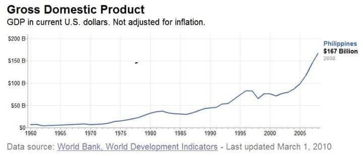 GDP Philippines